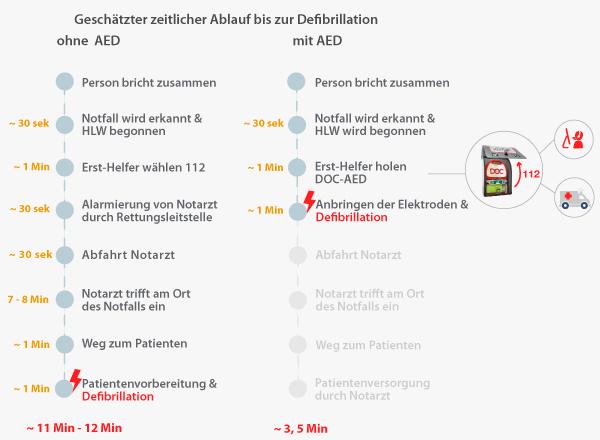 Vergleich DOC- Defibrillator kaufen