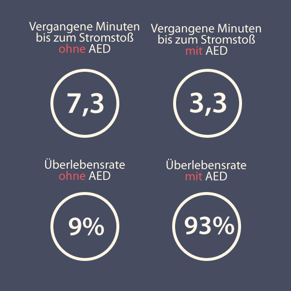 Überlebensrate mit und ohne AED im Vergleich | DOC-Defibrillator | ALMAS INDUSTRIES